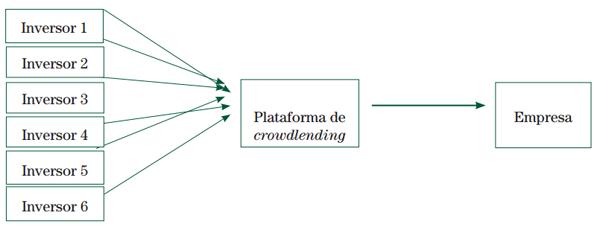 Món Empresaral 152 - Esquema d'una plataforma de Crowdlending