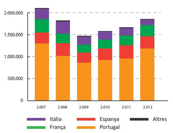 Evolució facturació europea sector surer
