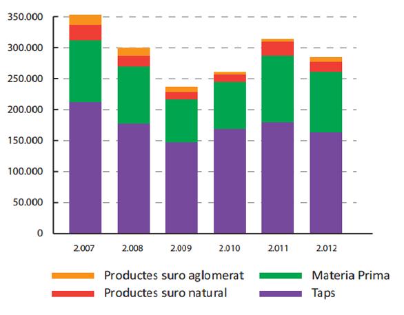 Evolució facturació espanyola sector surer