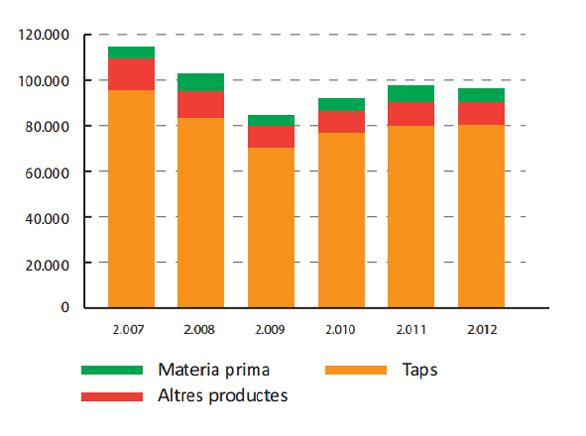 Evolució exportacions catalanes sector surer