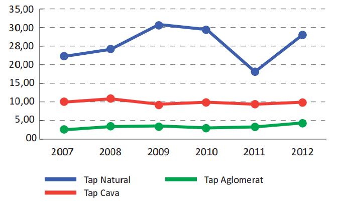 Evolució preu exportacions catalanes per tipus de taps