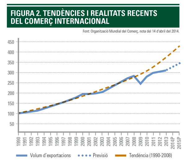 Tendències i realitats recents del comerç internacional