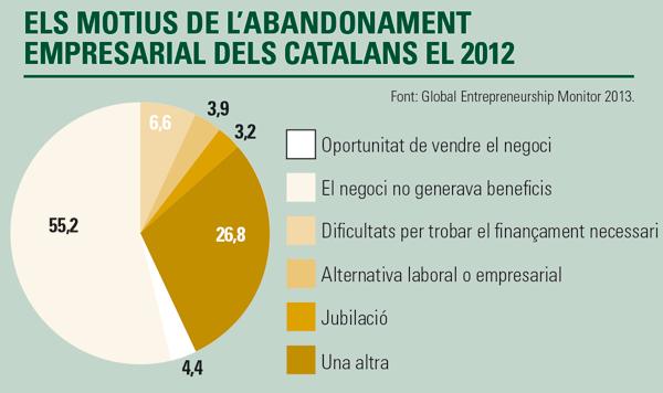 Els motius de l'bandonament empresarial dels catalans el 2012