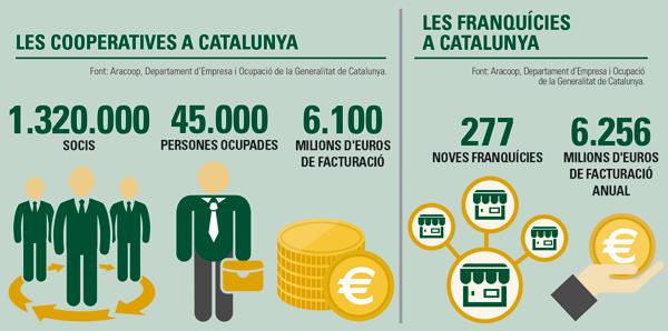 Les Cooperatives i les Franquícies, opcions a l'alça a Catalunya