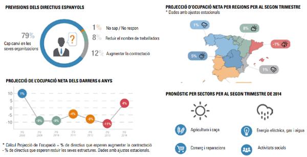 Estudi Manpower de projecció d'ocupació a Espanya (2n Trim. 2014)