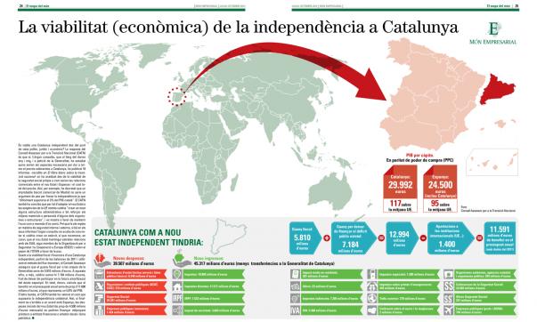 La viabilitat (econòmica) de la independència a Catalunya