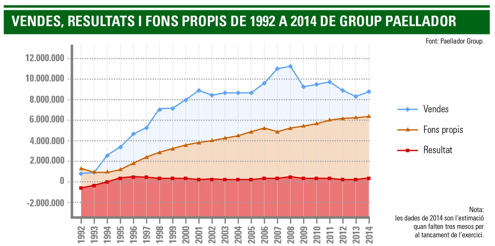 Vendes: Resultats i fons propis de 1992 a 2014 de Group Paellador