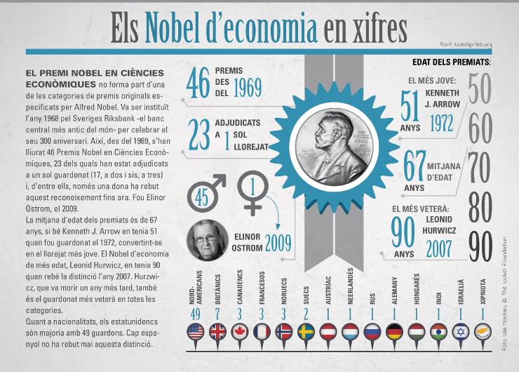 Infografia: Els Nobel d'economia en xifres