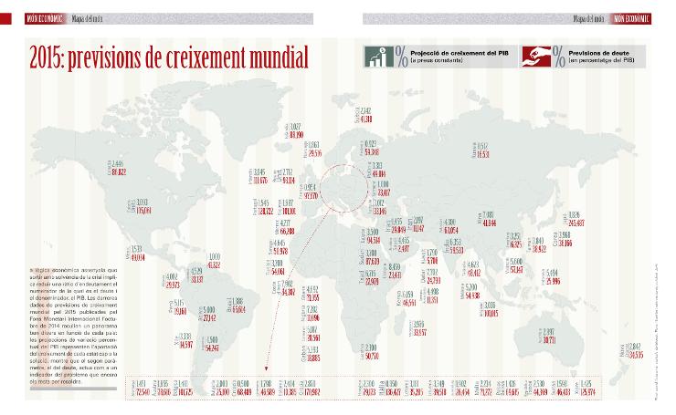 2015: previsions de creixement mundial