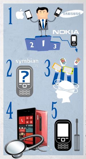 Els 5 errors bàsics de Nokia