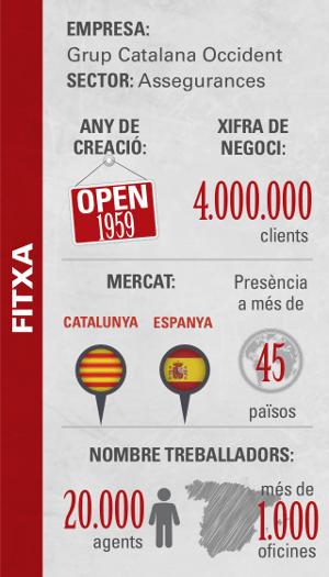 Catalana Occident Fitxa