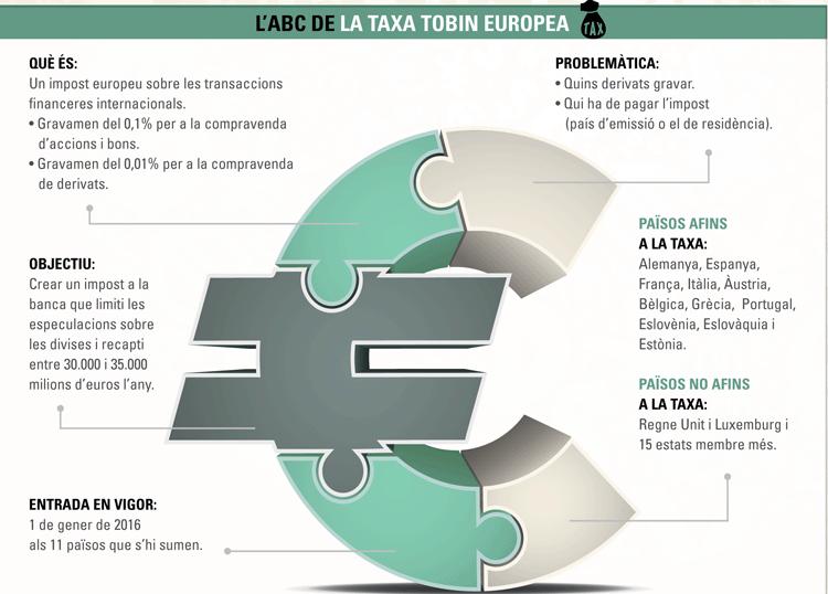 Infografia Taxa Tobin