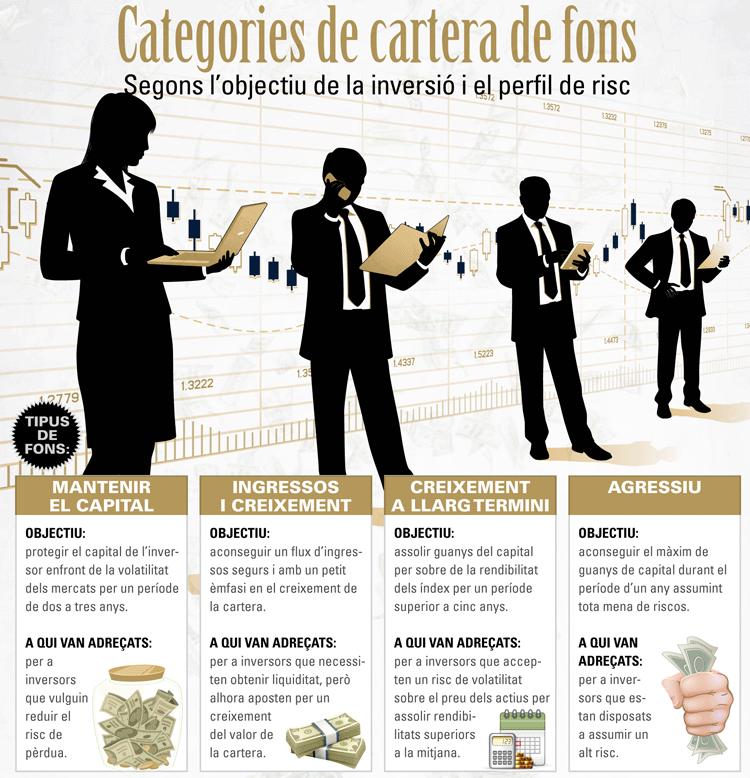Infografia. Categories de cartera de fons
