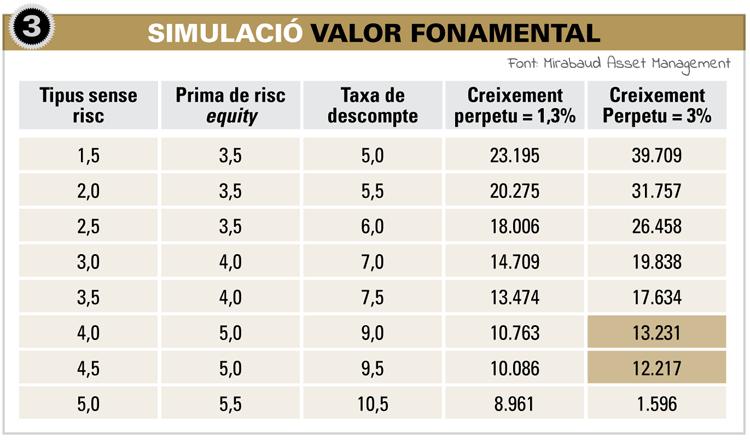 Simulació del Valor Fonamental
