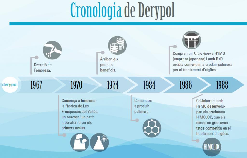 Cronologia Derypol (1)