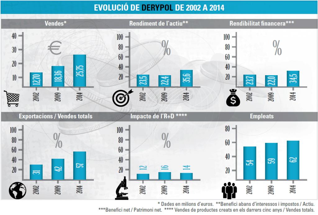 Evolució Derypol 2002-2014