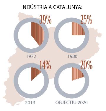 Infografia de la indústria catalana