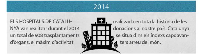 El mercat d'òrgans a Catalunya 2014