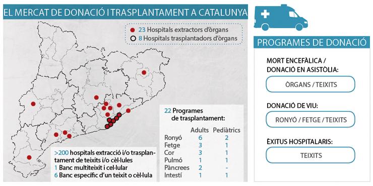 Mercat de donació d'òrgans a Catalunya