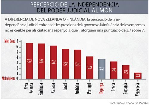 Percepció de la independència del poder judicial al món