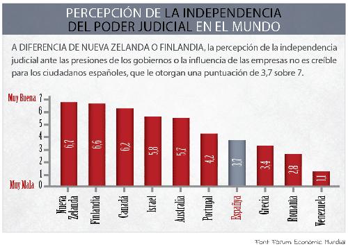 Percepción de la independencia del Poder Judicial en el mundo