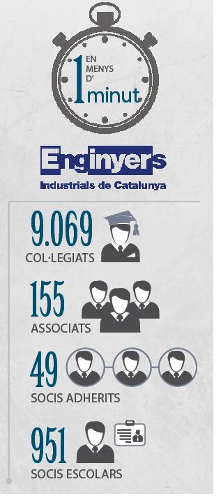 Resum Col·legi d'Enginyers Industrials de Catalunya