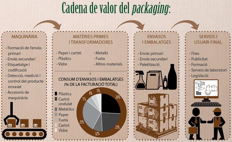 mon-empresarial-002-packaging-cadena