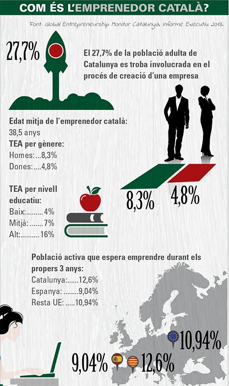 Com és l'emprenedor català?