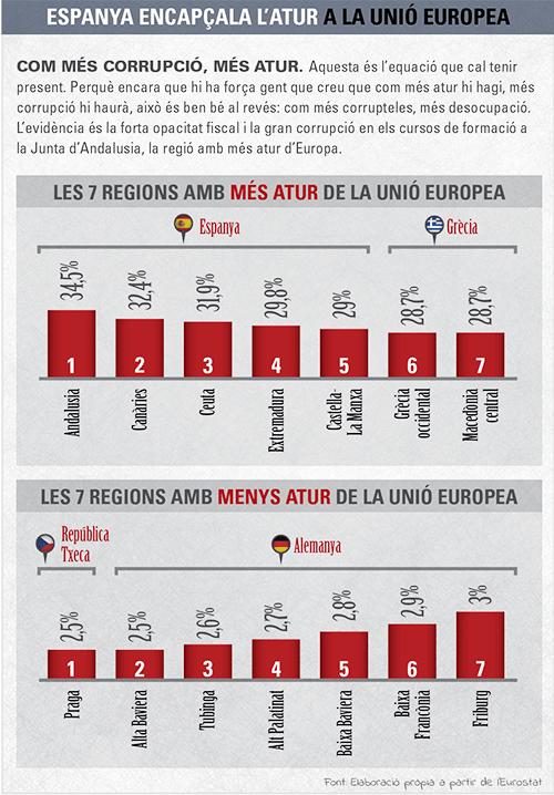 Espanya encapçala l'atur a la Unió Europea