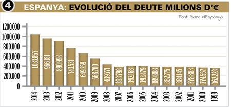 Espanya: Evolució del deute