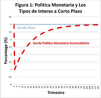 mon-empresarial-004-politicas-monetarias