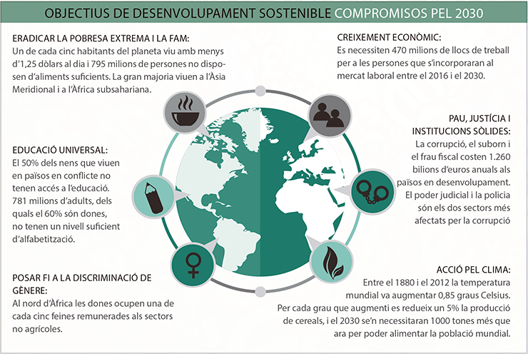 mon-empresarial-005-objectius-desenvolupament-sostenible