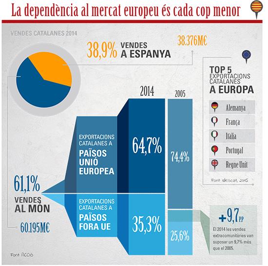 mon-empresarial-005-dependencia-mercat-europeu