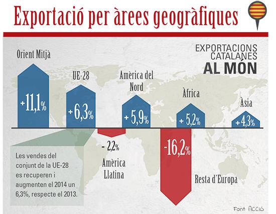 mon-empresarial-005-exportacions-catalunya