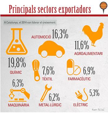 mon-empresarial-005-sectors-exportacions