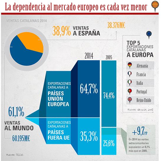 mon-empresarial-005-dependencia-mercados-europeos