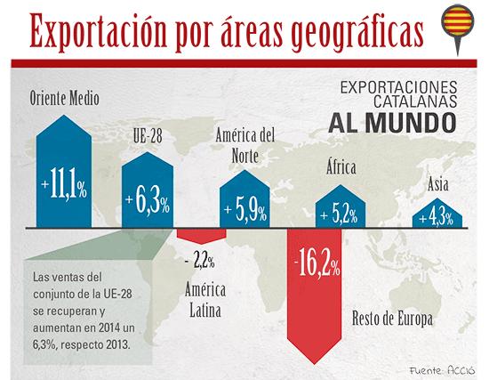 mon-empresarial-005-exportaciones-catalunya