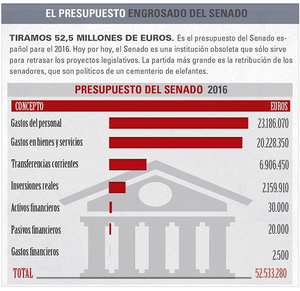 mon-empresarial-006-presupuesto-senado