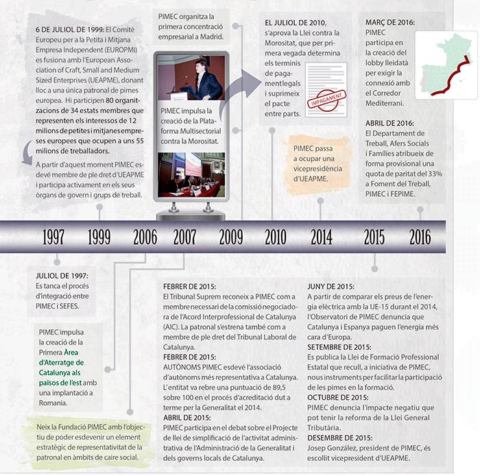 mon-empresarial-006-cronologia-pimec-002